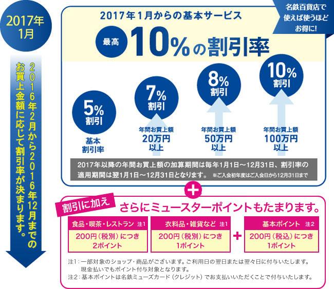 2017年1月からの基本サービス 最高10%の割引率