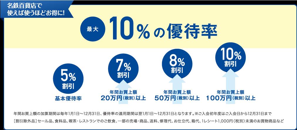 最高10%の割引率